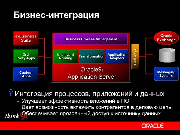 Бизнес-интеграция 3 rd Party Apps Custom Apps Oracle Exchange Business Process Management Intelligent Routing