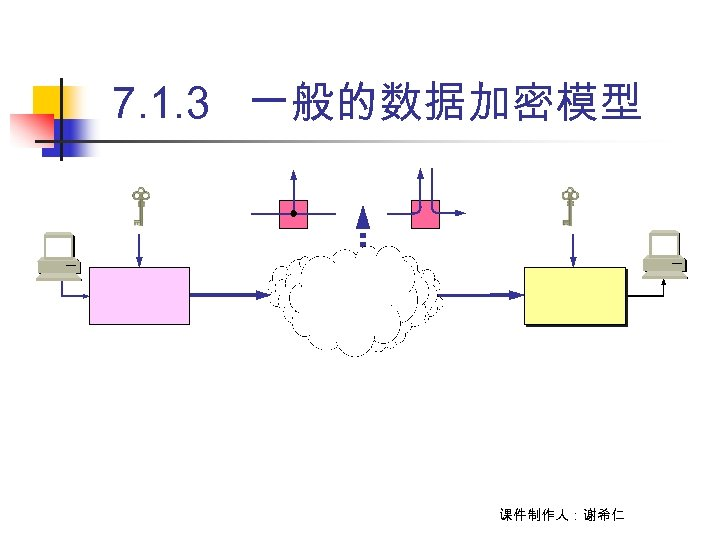7. 1. 3 一般的数据加密模型 课件制作人:谢希仁