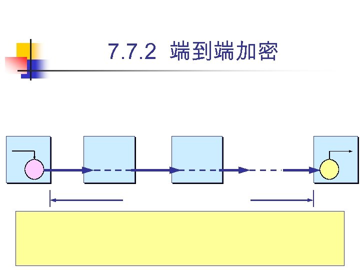 7. 7. 2 端到端加密 课件制作人:谢希仁