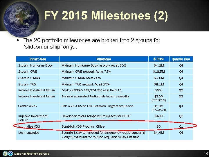FY 2015 Milestones (2) • The 20 portfolio milestones are broken into 2 groups