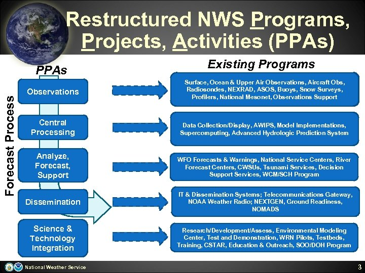 Restructured NWS Programs, Projects, Activities (PPAs) Forecast Process PPAs Existing Programs Observations Surface, Ocean