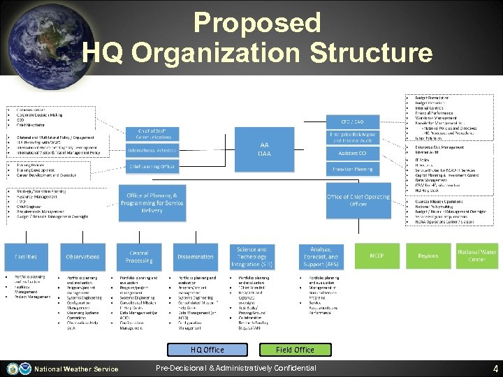 Proposed HQ Organization Structure HQ Office National Weather Service Field Office Pre-Decisional & Administratively