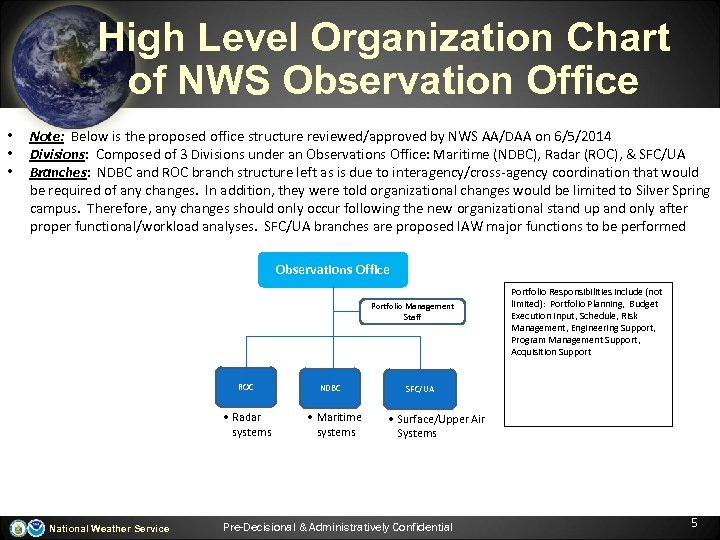 High Level Organization Chart of NWS Observation Office • • • Note: Below is