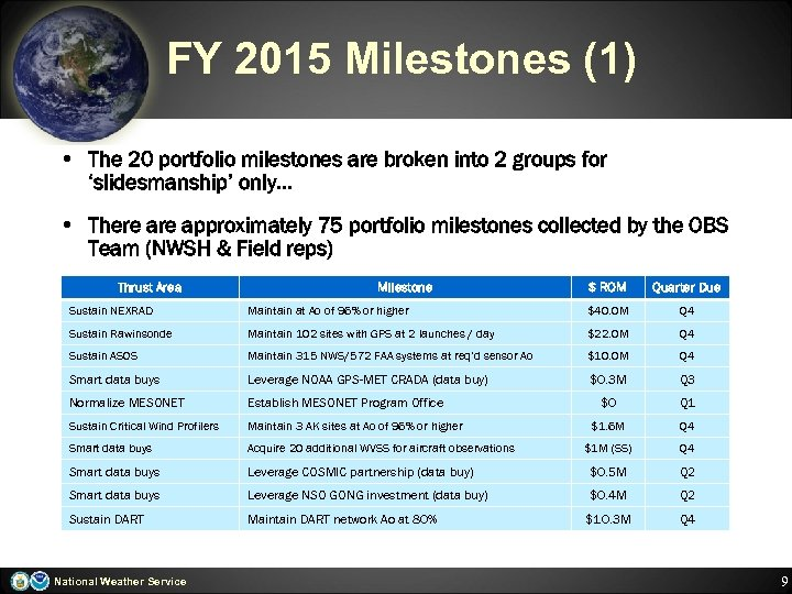 FY 2015 Milestones (1) • The 20 portfolio milestones are broken into 2 groups