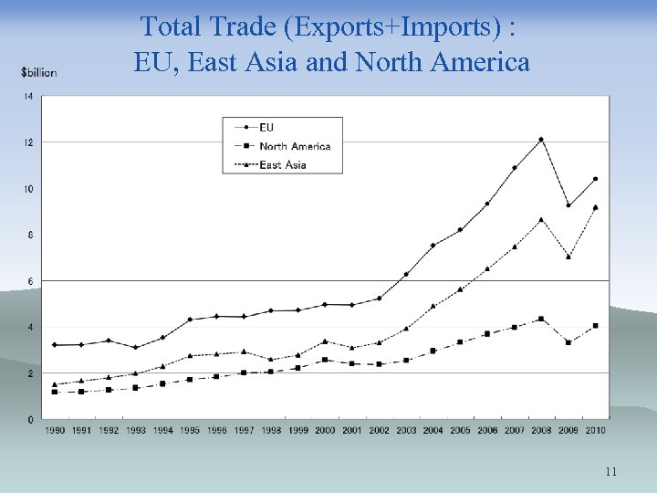 Total Trade (Exports+Imports) : EU, East Asia and North America 11