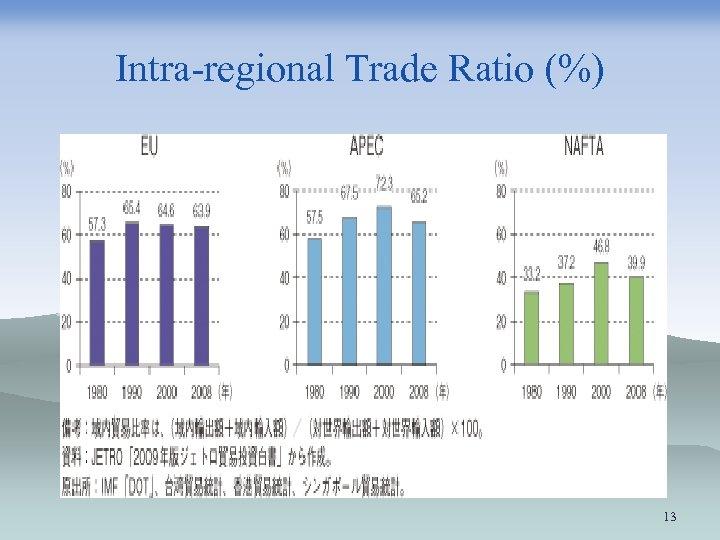 Intra-regional Trade Ratio (%) 13