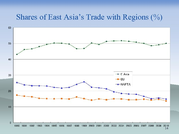 Shares of East Asia's Trade with Regions (%) 14