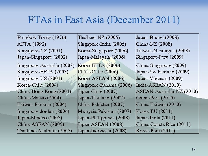 FTAs in East Asia (December 2011) Bangkok Treaty (1976) AFTA (1992) Singapore-NZ (2001) Japan-Singapore