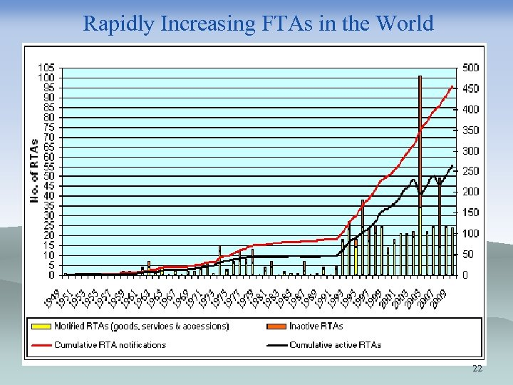 Rapidly Increasing FTAs in the World 22