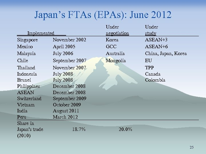 Japan's FTAs (EPAs): June 2012 Implemented Singapore November 2002 Mexico April 2005 Malaysia July