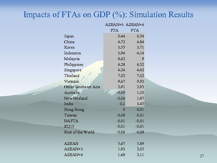 Impacts of FTAs on GDP (%): Simulation Results Japan China Korea Indonesia Malaysia Philippines