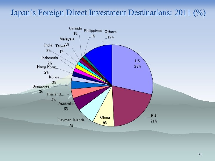 Japan's Foreign Direct Investment Destinations: 2011 (%) 31