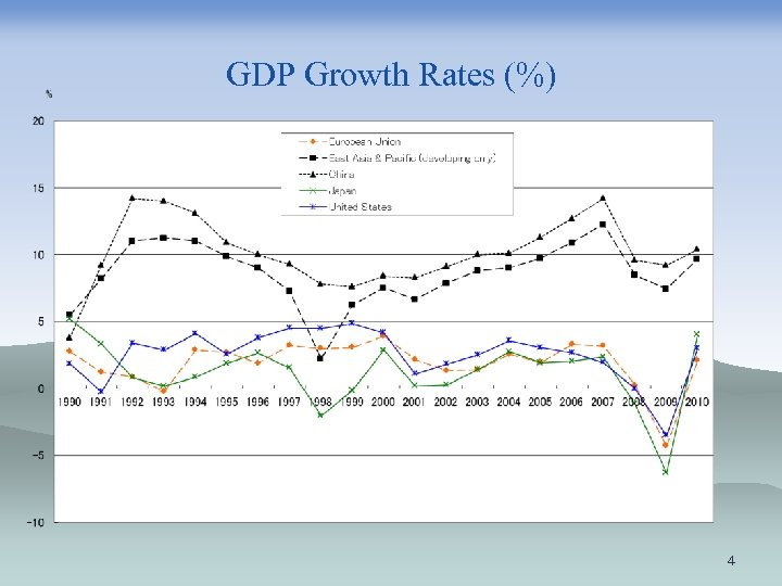 GDP Growth Rates (%) 4