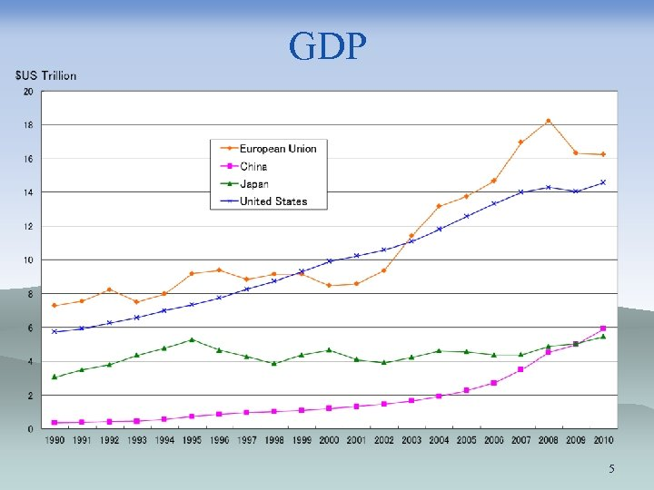 GDP 5
