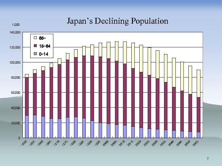 Japan's Declining Population 1, 000 140, 000 6515 -64 120, 000 0 -14 100,