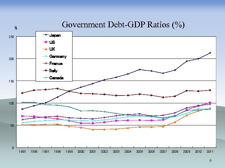 Government Debt-GDP Ratios (%) % Japan 250 US UK Germany 200 France Italy Canada