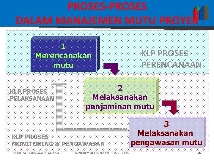 PROSES-PROSES DALAM MANAJEMEN MUTU PROYEK 1 Merencanakan mutu KLP PROSES PELAKSANAAN 2 Melaksanakan penjaminan