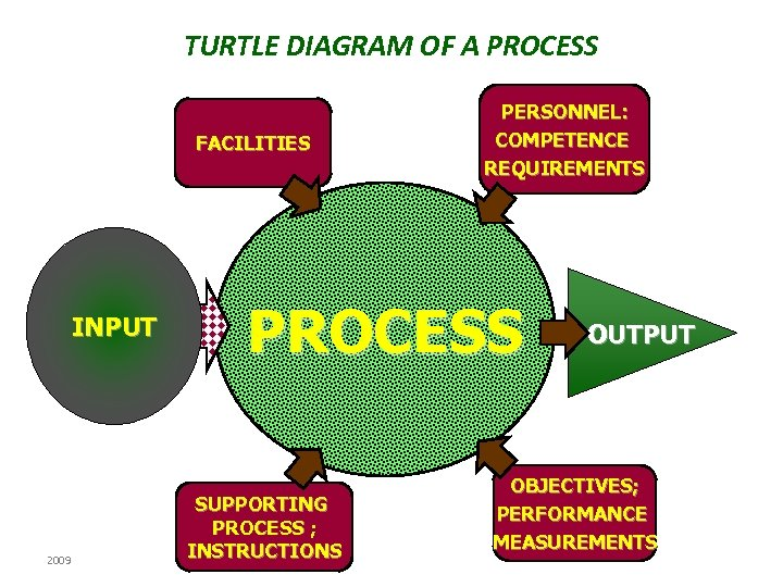 TURTLE DIAGRAM OF A PROCESS FACILITIES INPUT 2009 PERSONNEL: COMPETENCE REQUIREMENTS PROCESS SUPPORTING PROCESS