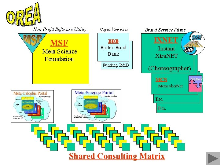 Non Profit Software Utility Capital Services MSF BBB Barter Bond Bank Meta Science Foundation