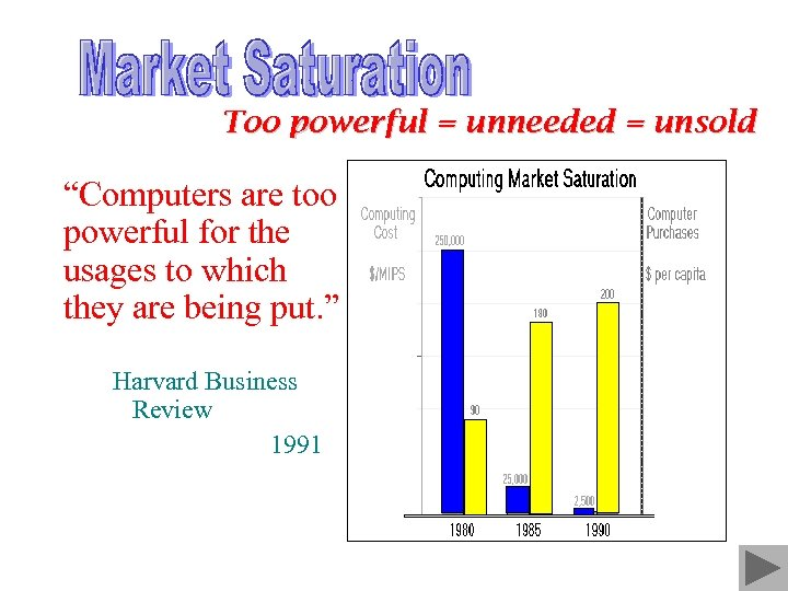 """Too powerful = unneeded = unsold """"Computers are too powerful for the usages to"""