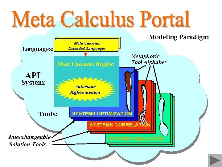 Modeling Paradigm Meta Calculus Extended Languages: Meta Calculus Engine Metaphoric Tool Alphabet API System: