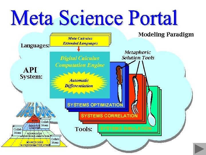 Modeling Paradigm Meta Calculus Extended Languages: Digital Calculus Computation Engine API System: Metaphoric Solution