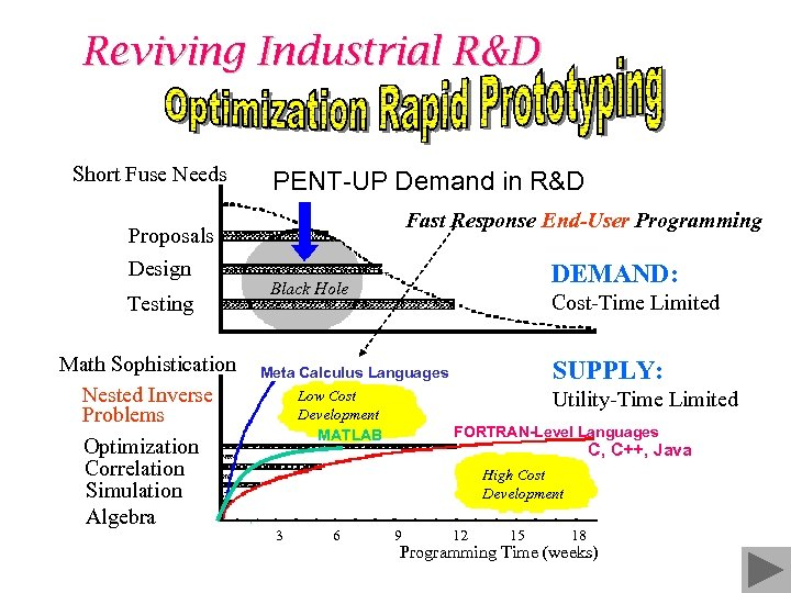 Reviving Industrial R&D Short Fuse Needs Proposals Design Testing Math Sophistication Nested Inverse Problems