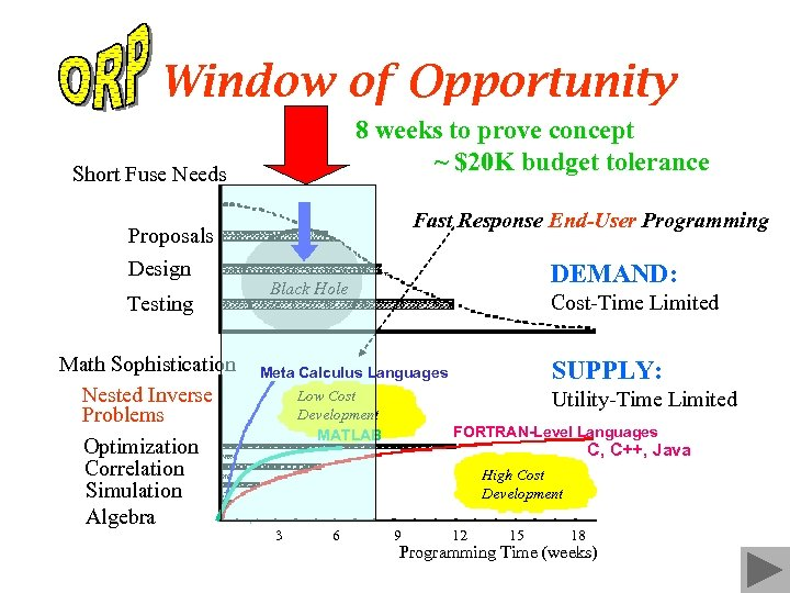 Window of Opportunity 8 weeks to prove concept ~ $20 K budget tolerance Short