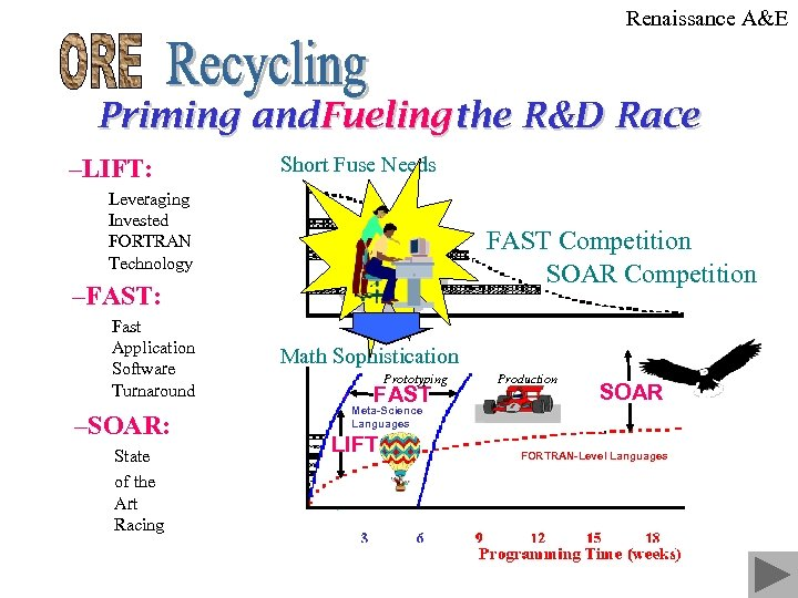 Renaissance A&E Priming and. Fueling the R&D Race –LIFT: Short Fuse Needs Leveraging Invested
