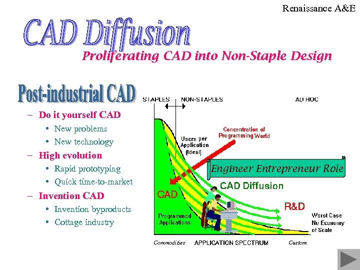 Renaissance A&E Proliferating CAD into Non-Staple Design – Do it yourself CAD • New