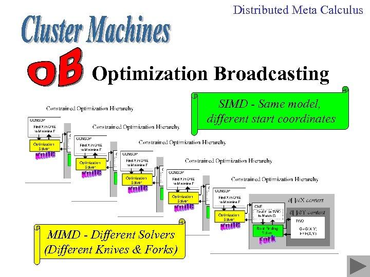 Distributed Meta Calculus Optimization Broadcasting SIMD - Same model, different start coordinates MIMD -