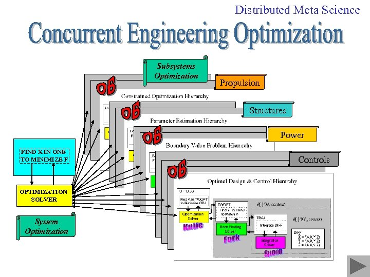 Distributed Meta Science Subsystems Optimization Propulsion Structures Power FIND X IN ONE TO MINIMIZE