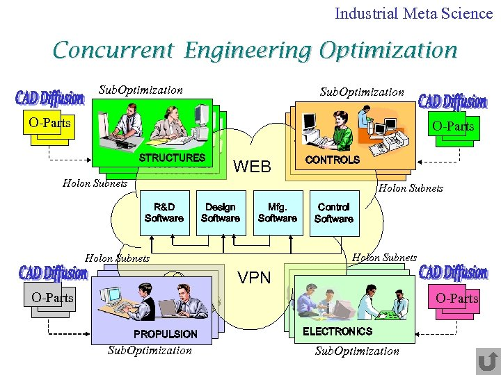 Industrial Meta Science Concurrent Engineering Optimization Sub. Optimization O-Parts Sub. Optimization STRUCTURES WEB Holon
