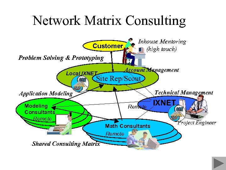 Network Matrix Consulting Customer Inhouse Mentoring (high touch) Problem Solving & Prototyping Local IXNET