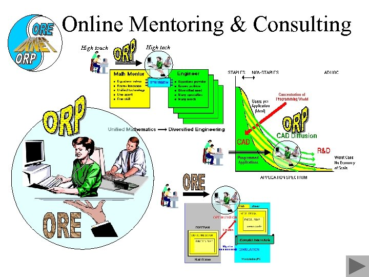 Online Mentoring & Consulting High touch High tech Comp. Sci Intern Role