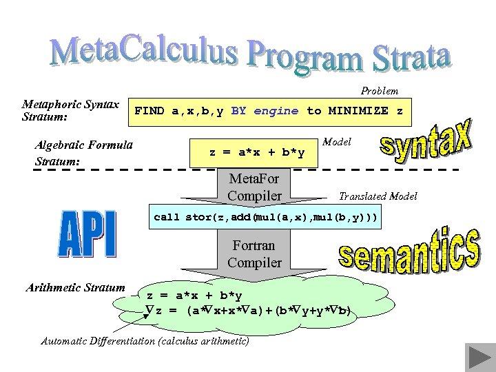 Problem Metaphoric Syntax Stratum: Algebraic Formula Stratum: FIND a, x, b, y BY engine