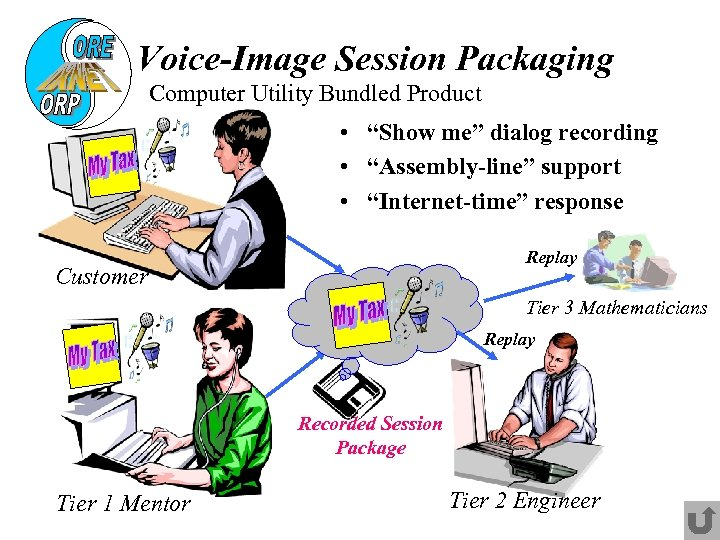"""Voice-Image Session Packaging Computer Utility Bundled Product • """"Show me"""" dialog recording • """"Assembly-line"""""""