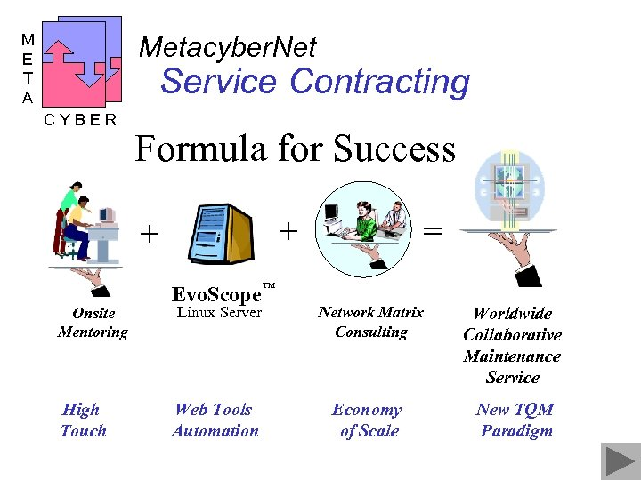 M E T A Metacyber. Net Service Contracting CYBER Formula for Success + +