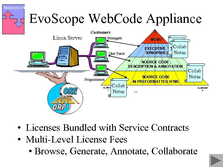 Metacyber. Net Evo. Scope Web. Code Appliance Customers Linux Server Managers MENU EXECUTIVE SYNOPSIS