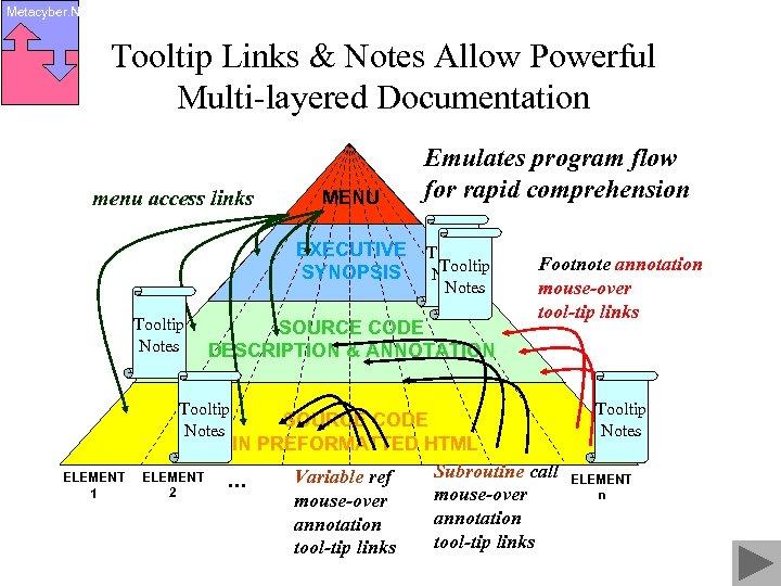 Metacyber. Net Tooltip Links & Notes Allow Powerful Multi-layered Documentation menu access links MENU
