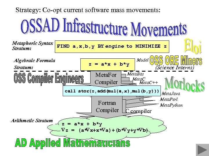 Strategy: Co-opt current software mass movements: Metaphoric Syntax FIND a, x, b, y BY
