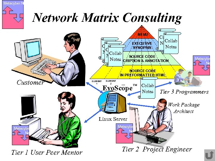 Metacyber. Network Matrix Consulting MENU EXECUTIVE Collab Notes Collab SYNOPSIS Collab Notes SOURCE CODE