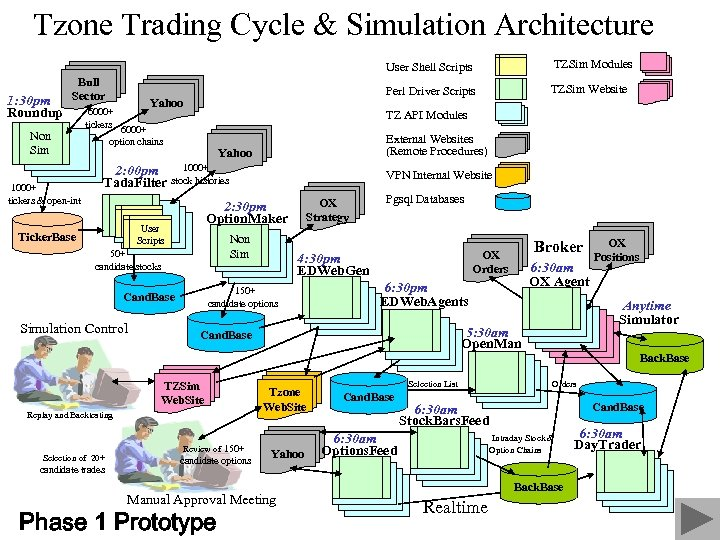 Tzone Trading Cycle & Simulation Architecture User Shell Scripts 1: 30 pm Roundup Bull