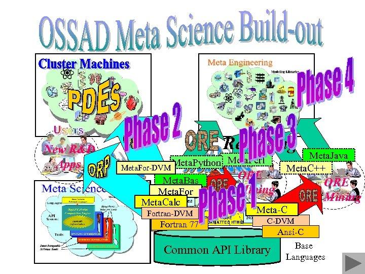 Recasting New R&D Apps Meta. Python Meta. Perl Meta. For-DVM MENU EXECUTIVE SYNOPSIS Collab