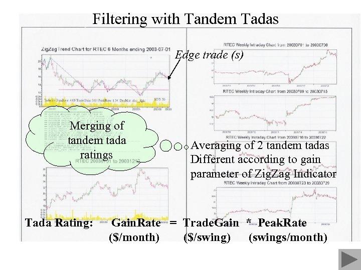 Filtering with Tandem Tadas Edge trade (s) Merging of tandem tada ratings Tada Rating: