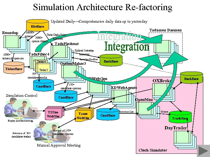 Simulation Architecture Re-factoring Updated Daily—Comprehensive daily data up to yesterday Hist. Base Roundup Tadamon