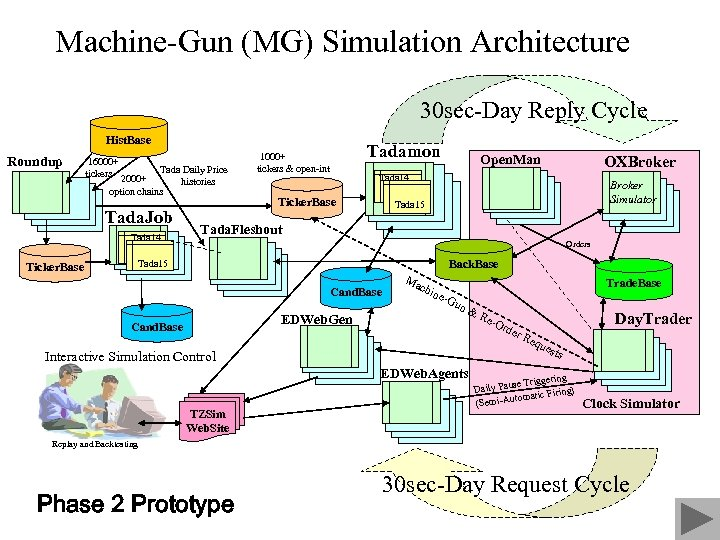 Machine-Gun (MG) Simulation Architecture 30 sec-Day Reply Cycle Hist. Base Roundup 16000+ tickers 2000+