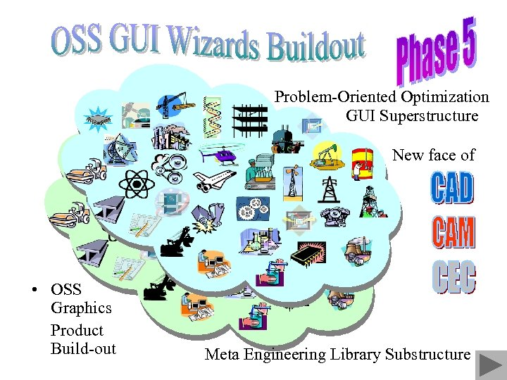 Problem-Oriented Optimization GUI Superstructure New face of • OSS Graphics Product Build-out Meta Engineering