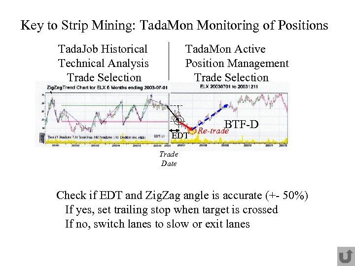 Key to Strip Mining: Tada. Monitoring of Positions Tada. Job Historical Technical Analysis Trade