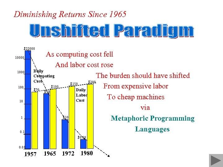 Diminishing Returns Since 1965 $22000 1000 10 1 0. 1 As computing cost fell